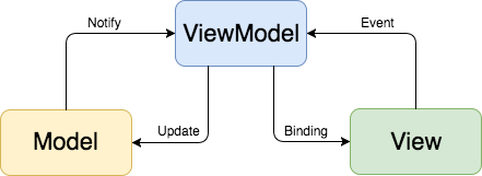 How to implement MVVM pattern in Swift from scratch