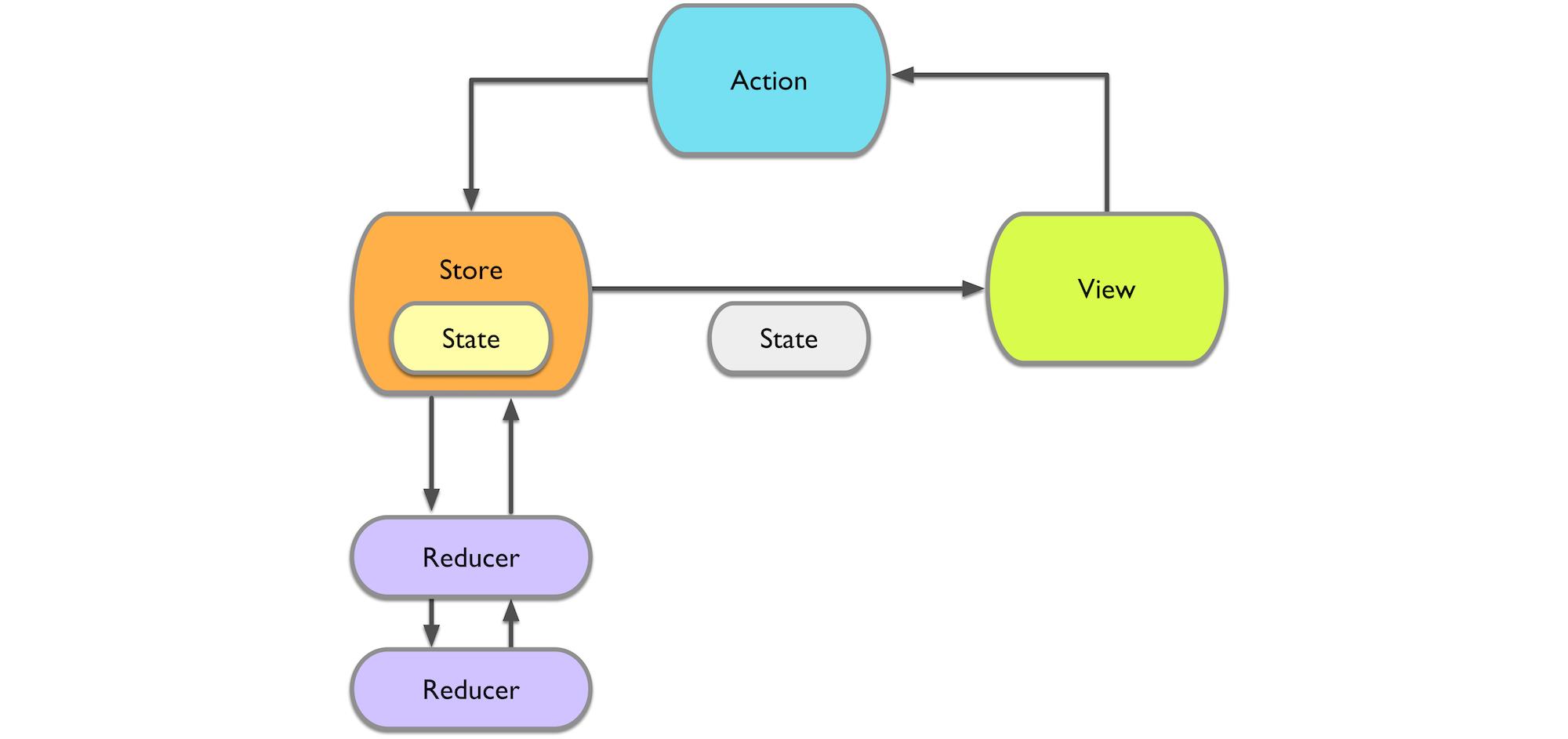 Github - ReSwift Concept