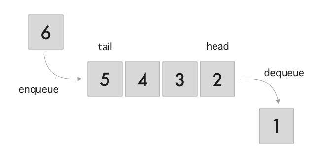 queue-data-structure-swift