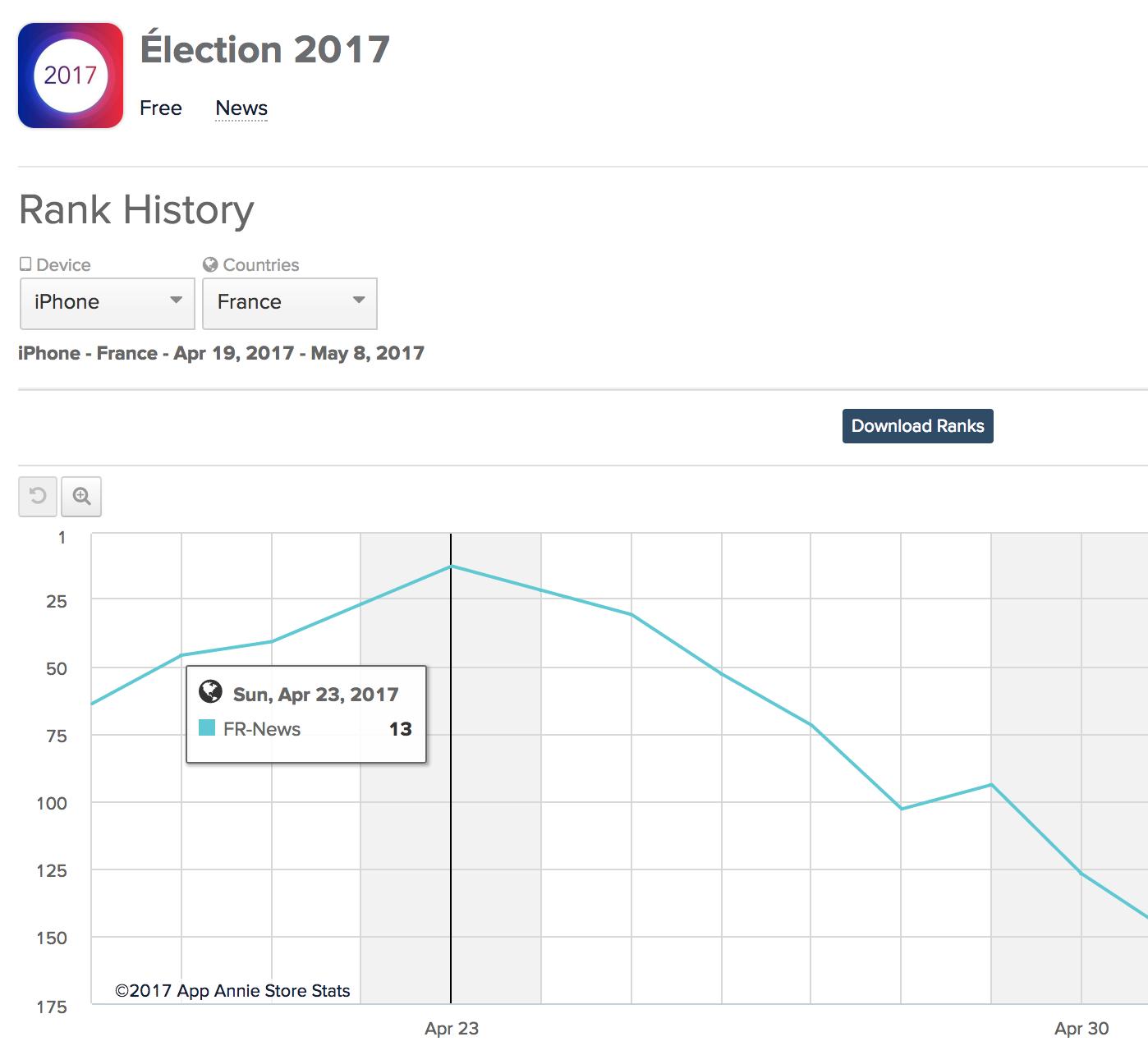 App Annie rank graph